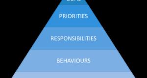 Team Effectiveness Diagram - Leadership Space